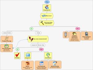 GTD_Arbeitsablauf-300x225 Getting Things Done GTD Arbeitsprozess als Infografik