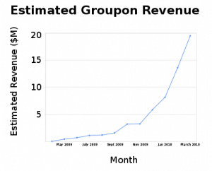 groupon_growth1-300x242 Google kauft Groupon für 2,5 Milliarden Dollar?