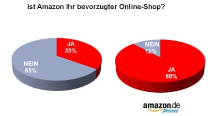 amazon_onlineshop2 Service ist das neue Marketing
