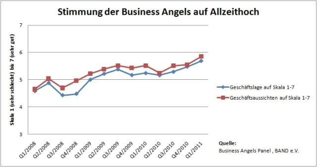 BAND1 Stimmung der Business Angels auf Allzeit-Hoch