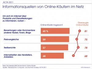 ACTA-Informationsquellen-300x225 Online-Kundenverhalten und Kaufprozesse verändern sich durch E-Commerce