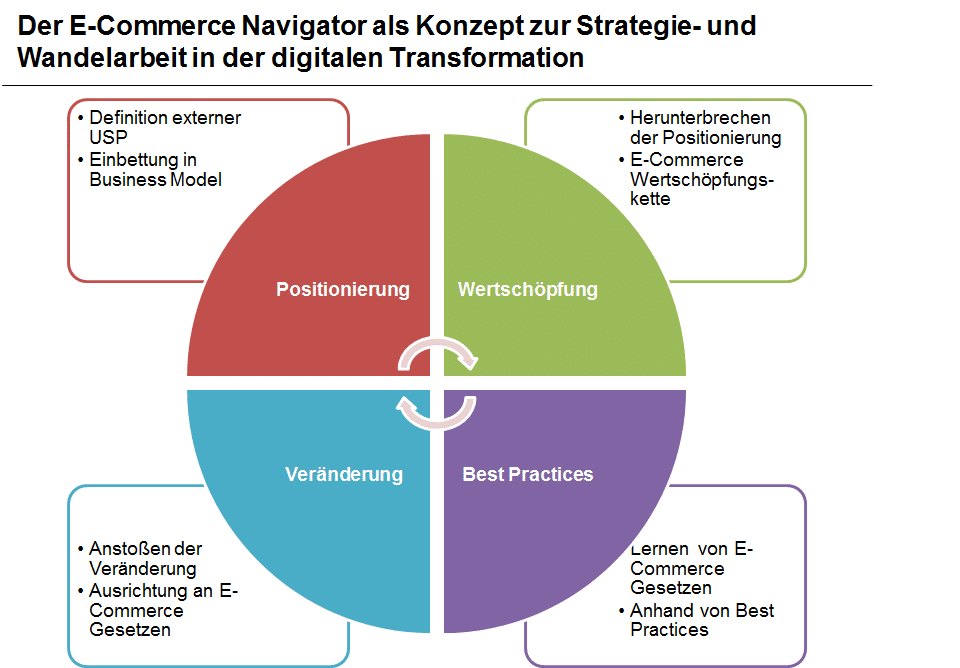 E-Com-Navigator Der E-Commerce Navigator als Kompass in der digitalen Transformation