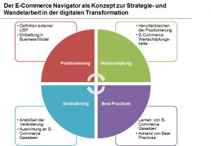 E-Commerce Navigator