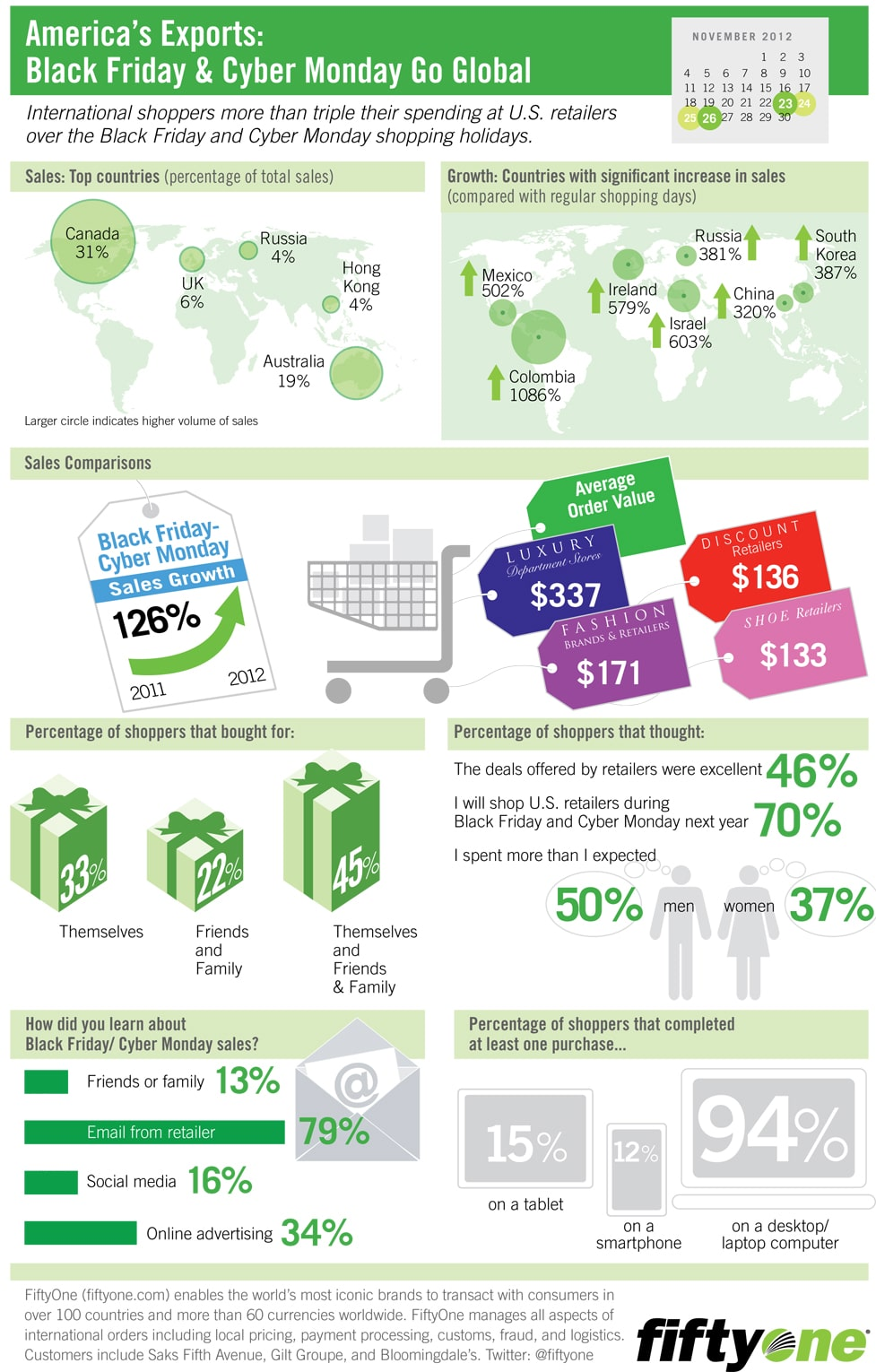 FiftyOne_BlackFriday_CyberMonday_Infographic-1 Die Relevanz von Internationalisierung im E-Commerce anhand Zahlen von Black Friday und Cyber Monday in 2012