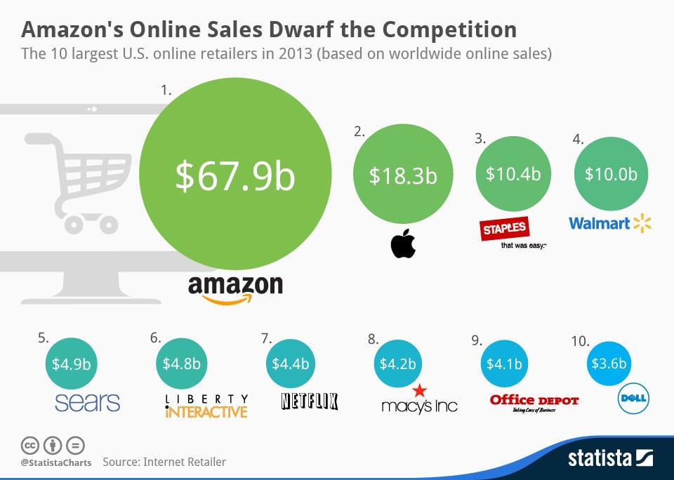 chartoftheday_2214_10_largest_online_retailers_n Daten & Infografiken