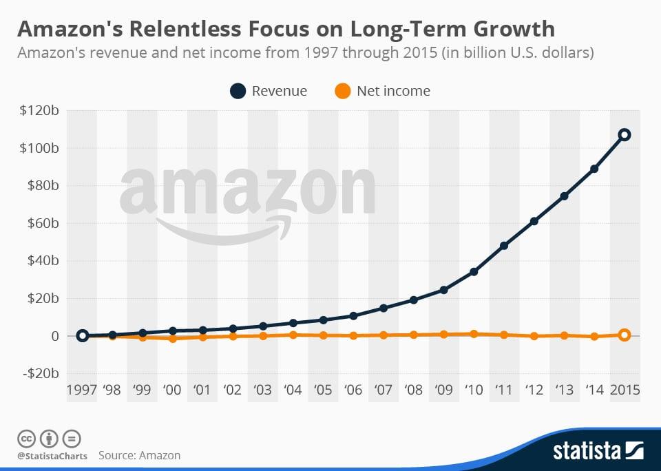 chartoftheday_4298_amazons_long_term_growth_n Daten & Infografiken